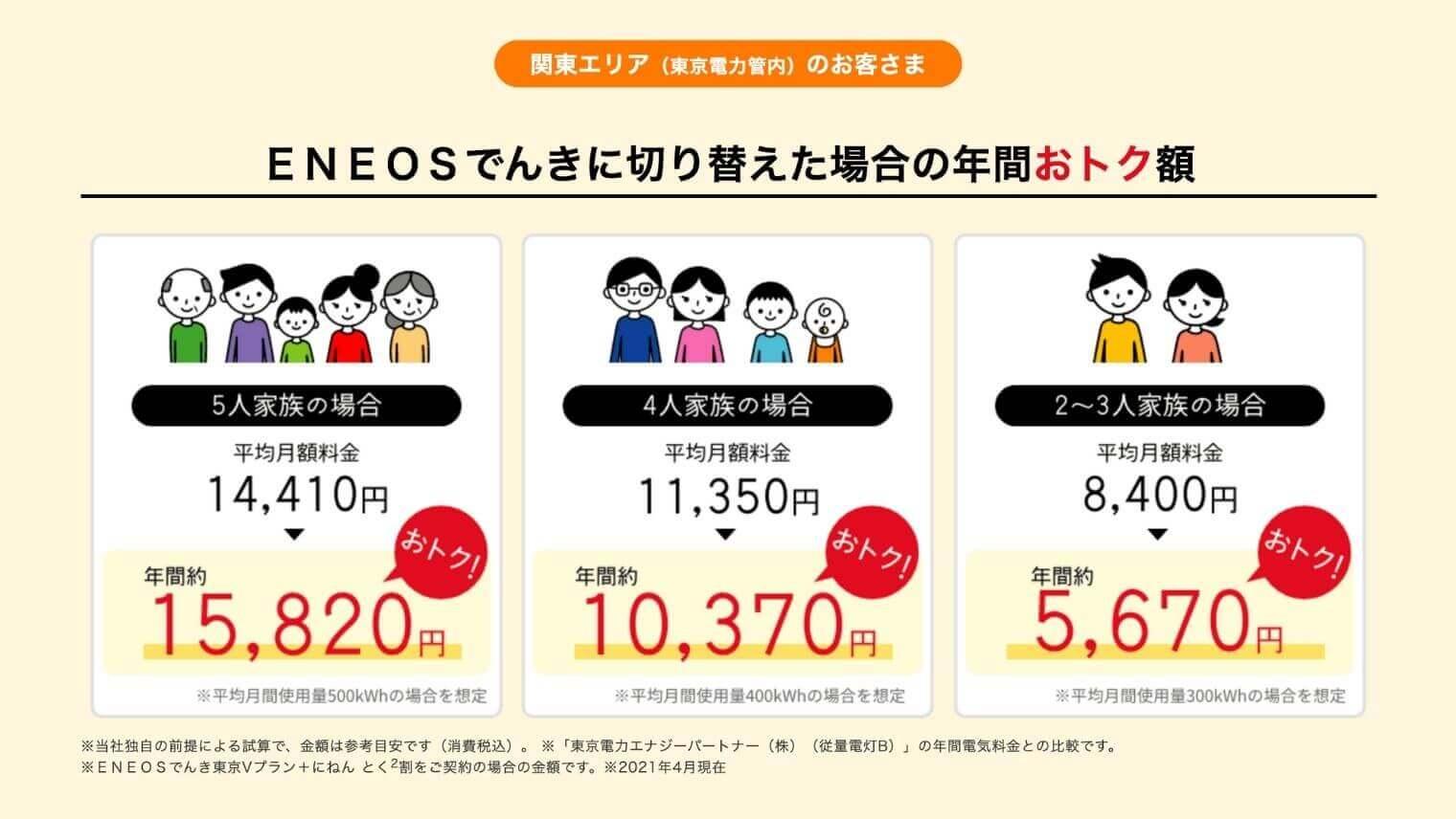 ENEOSでんきの電気料金はいくら?